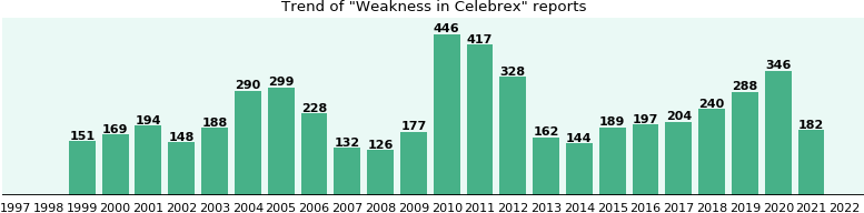 Could Celebrex cause Weakness?