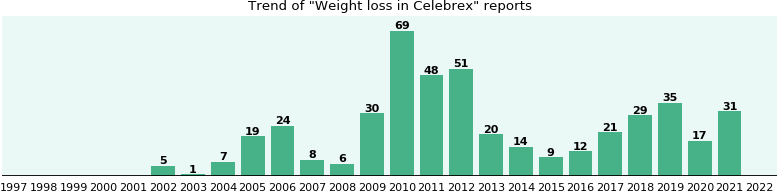 Could Celebrex cause Weight loss?
