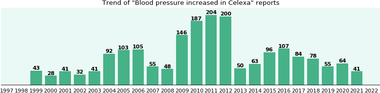 Could Celexa cause Blood pressure increased?