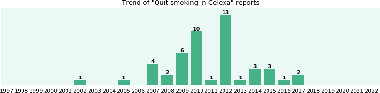 Could Celexa cause Quit smoking?