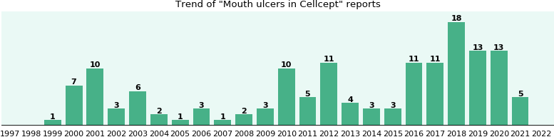 Could Cellcept cause Mouth ulcers?