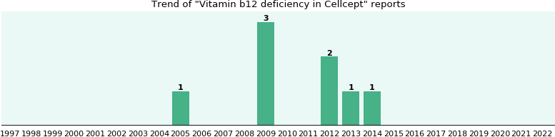 Could Cellcept cause Vitamin b12 deficiency?