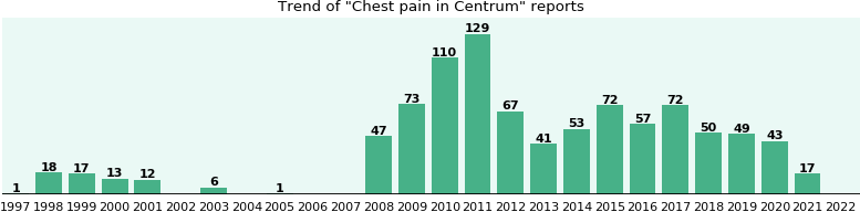 Could Centrum cause Chest pain?