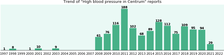 Could Centrum cause High blood pressure?