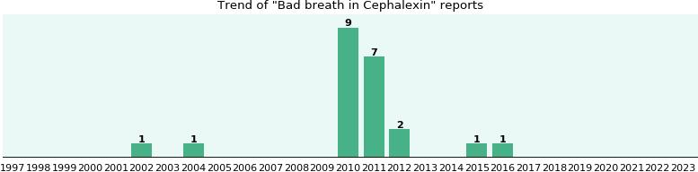 Cephalexin smell bad