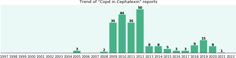 Could Cephalexin cause Copd?