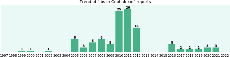 Could Cephalexin cause Ibs?