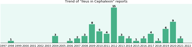 Could Cephalexin cause Ileus?
