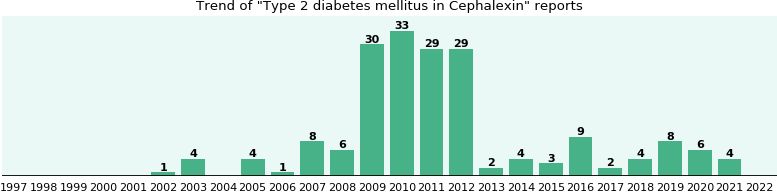 Could Cephalexin cause Type 2 diabetes mellitus?