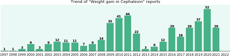 Could Cephalexin cause Weight gain?