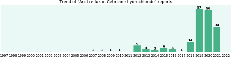 Could Cetirizine hydrochloride cause Acid reflux?