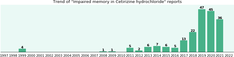 Could Cetirizine hydrochloride cause Impaired memory?