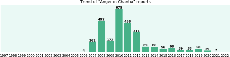 Could Chantix cause Anger?