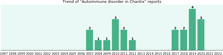 Could Chantix cause Autoimmune disorder?