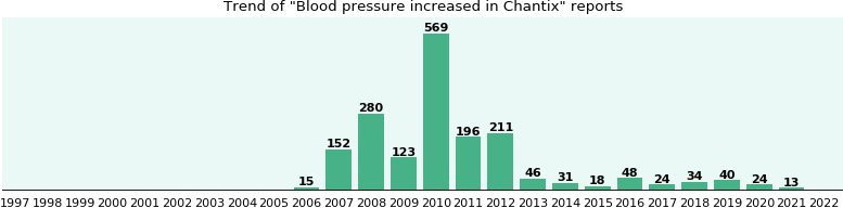 Could Chantix cause Blood pressure increased?