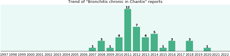 Could Chantix cause Bronchitis chronic?