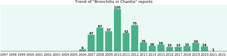 Could Chantix cause Bronchitis?