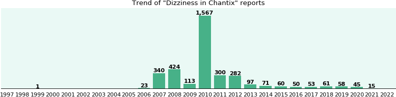 Will you have Dizziness with Chantix? - eHealthMe