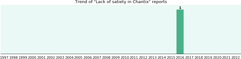 Could Chantix cause Lack of satiety?