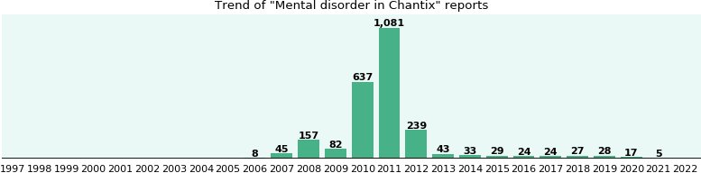 Could Chantix cause Mental disorder?