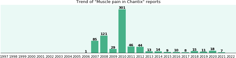 Could Chantix cause Muscle pain?