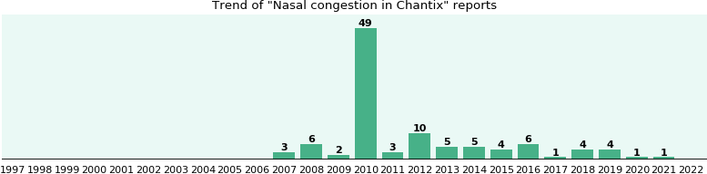 Could Chantix cause Nasal congestion?