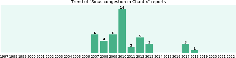 Could Chantix cause Sinus congestion?
