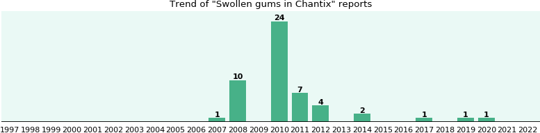 Could Chantix cause Swollen gums?