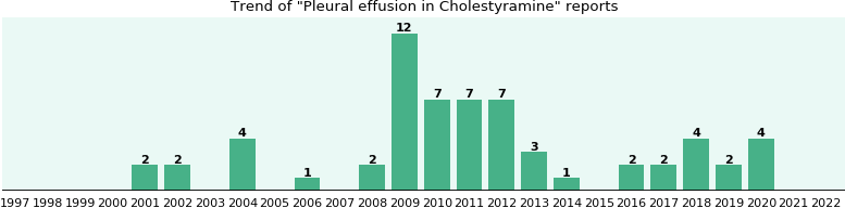 Could Cholestyramine cause Pleural effusion?
