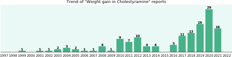 Could Cholestyramine cause Weight gain?