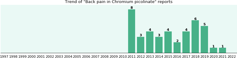Could Chromium picolinate cause Back pain?