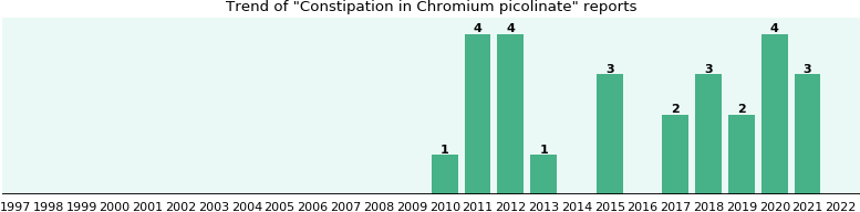 Could Chromium picolinate cause Constipation?