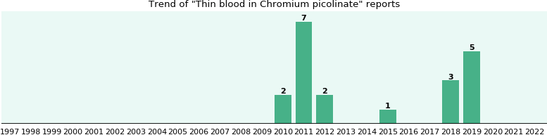 Could Chromium picolinate cause Thin blood?