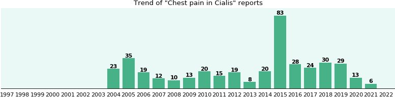will you have chest pain with cialis from fda reports ehealthme