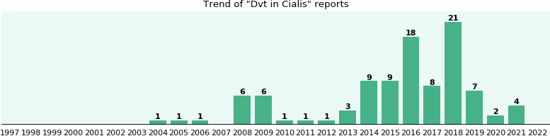 Could Cialis cause Dvt?