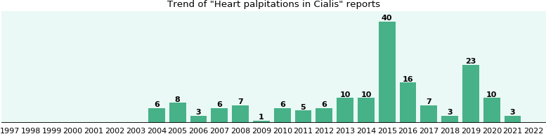 Could Cialis cause Heart palpitations?