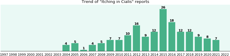 Could Cialis cause Itching?