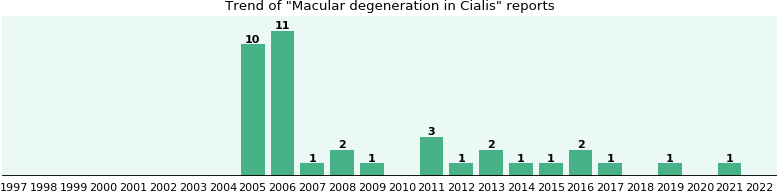Could Cialis cause Macular degeneration?