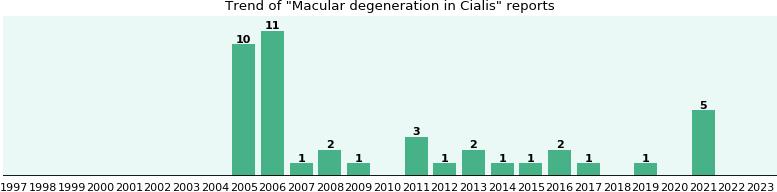 Cialis macular degeneration