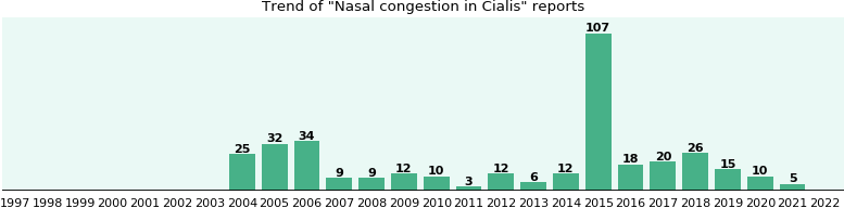 Could Cialis cause Nasal congestion?