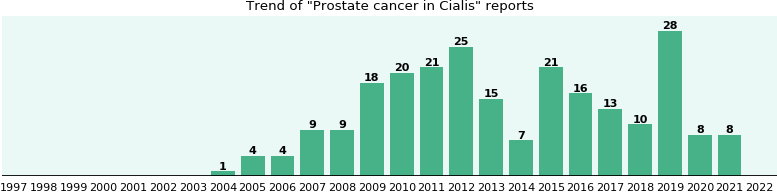 Could Cialis cause Prostate cancer?