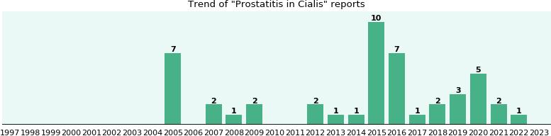 cialis report