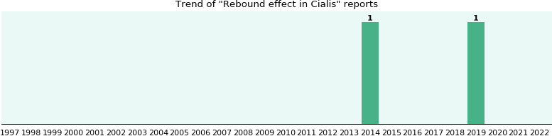 will you have rebound effect with cialis from fda reports
