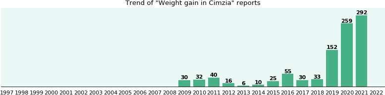 Could Cimzia cause Weight gain?
