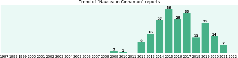 Could Cinnamon cause Nausea?