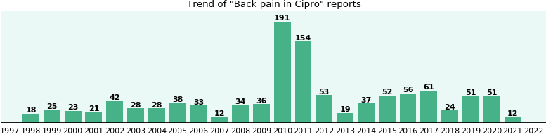 Could Cipro cause Back pain?