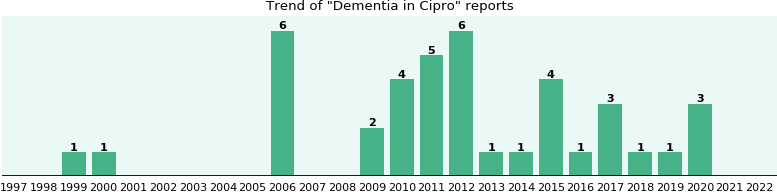 Could Cipro cause Dementia?