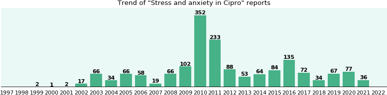 Could Cipro cause Stress and anxiety?