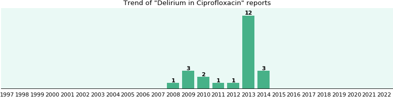 Ciprofloxacin induced delirium