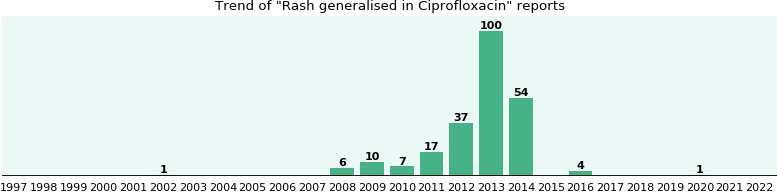 Could Ciprofloxacin cause Rash generalised?